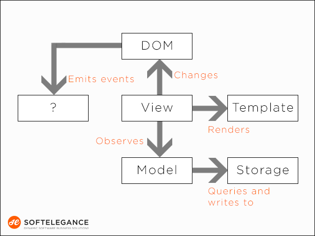 Angularjs advantages and limitations softelegances blog angularjs architecture advantages and limitations ccuart Image collections